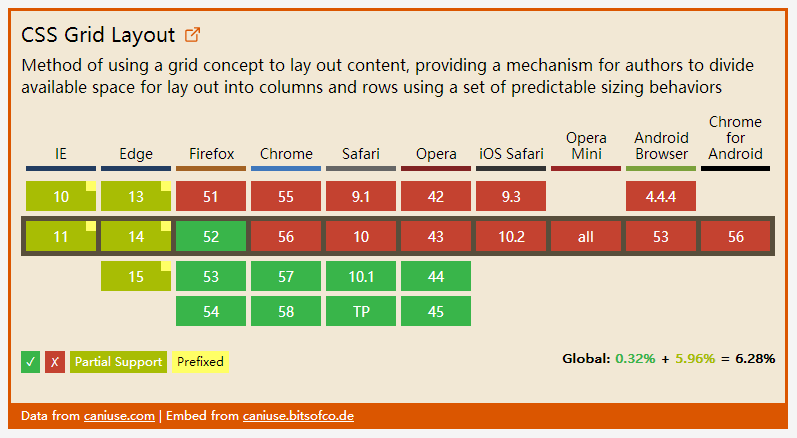CSS 的新特性